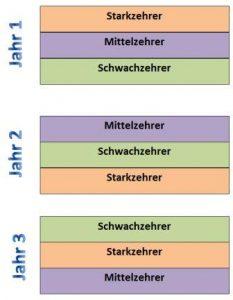 Grafik: der 3-jährige Fruchtwechsel